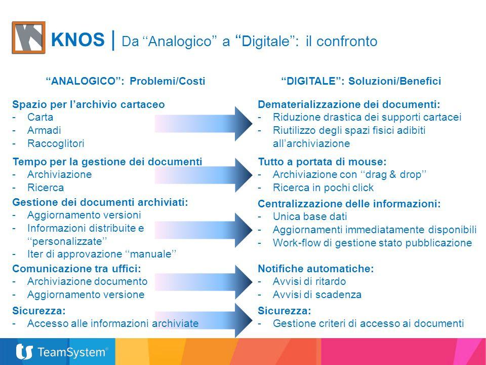 KNOS | Da ''A nalogico'' a '' Digitale'': il confronto ''ANALOGICO'': Problemi/Costi Spazio per l'archivio cartaceo -Carta -Armadi -Raccoglitori ''DIG