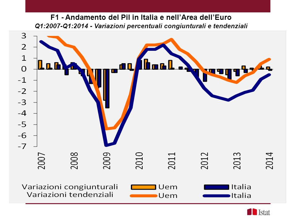 F1 - Andamento del Pil in Italia e nell'Area dell'Euro Q1:2007-Q1:2014 - Variazioni percentuali congiunturali e tendenziali T1:2007 ‐ T1:2014)