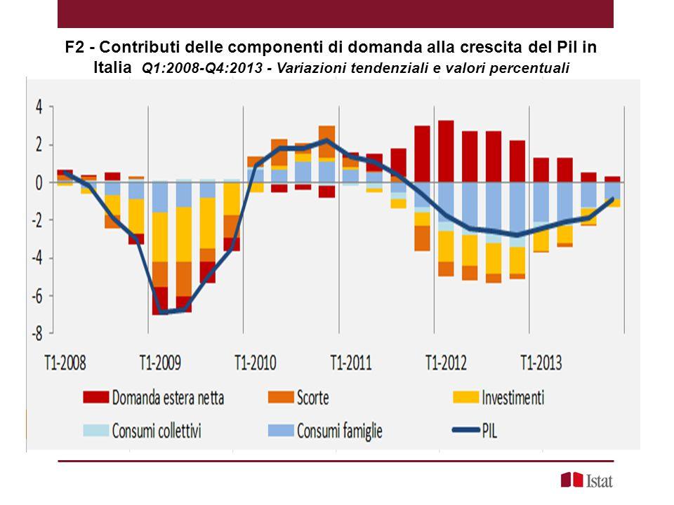 F2 - Contributi delle componenti di domanda alla crescita del Pil in Italia Q1:2008-Q4:2013 - Variazioni tendenziali e valori percentuali