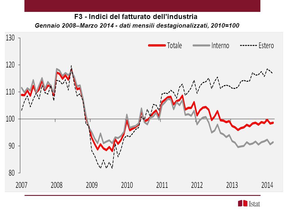 F3 - Indici del fatturato dell industria Gennaio 2008–Marzo 2014 - dati mensili destagionalizzati, 2010=100