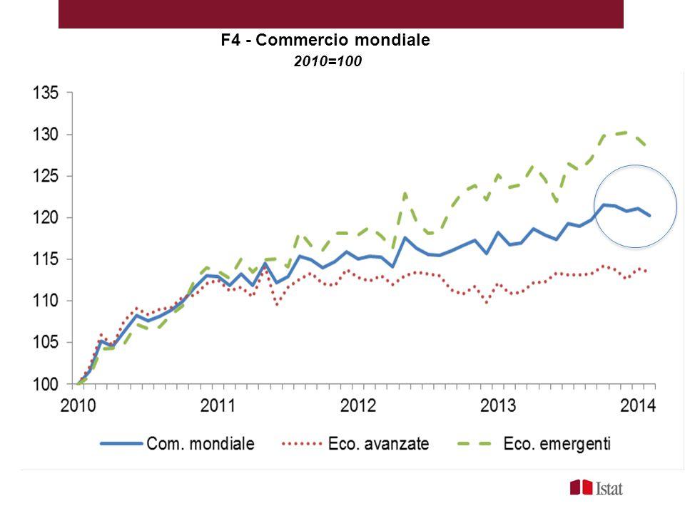 F4 - Commercio mondiale 2010=100