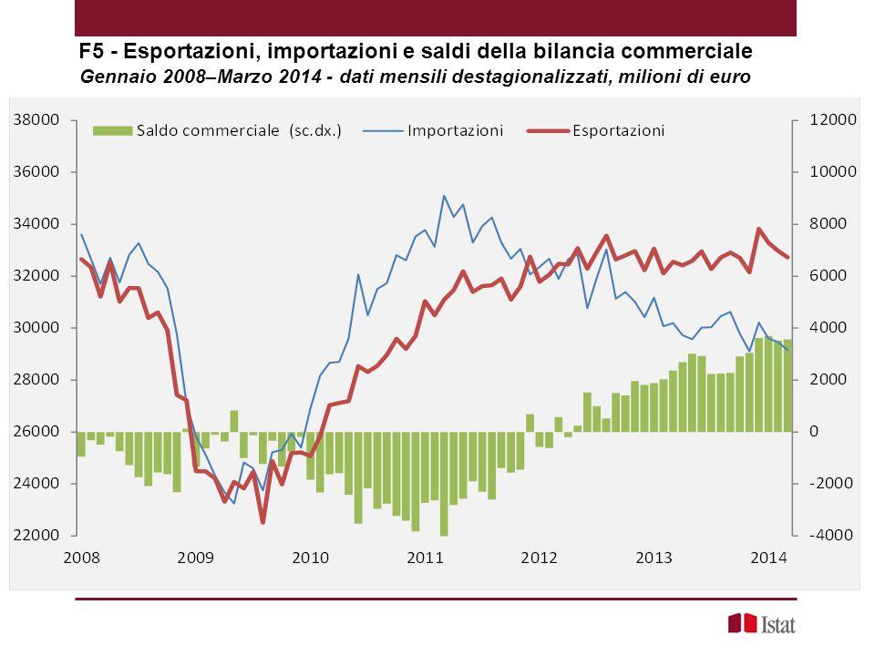 F5 - Esportazioni, importazioni e saldi della bilancia commerciale Gennaio 2008–Marzo 2014 - dati mensili destagionalizzati, milioni di euro
