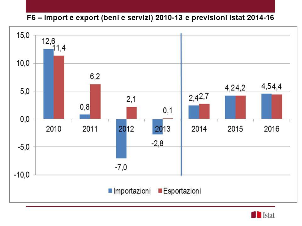 F6 – Import e export (beni e servizi) 2010-13 e previsioni Istat 2014-16