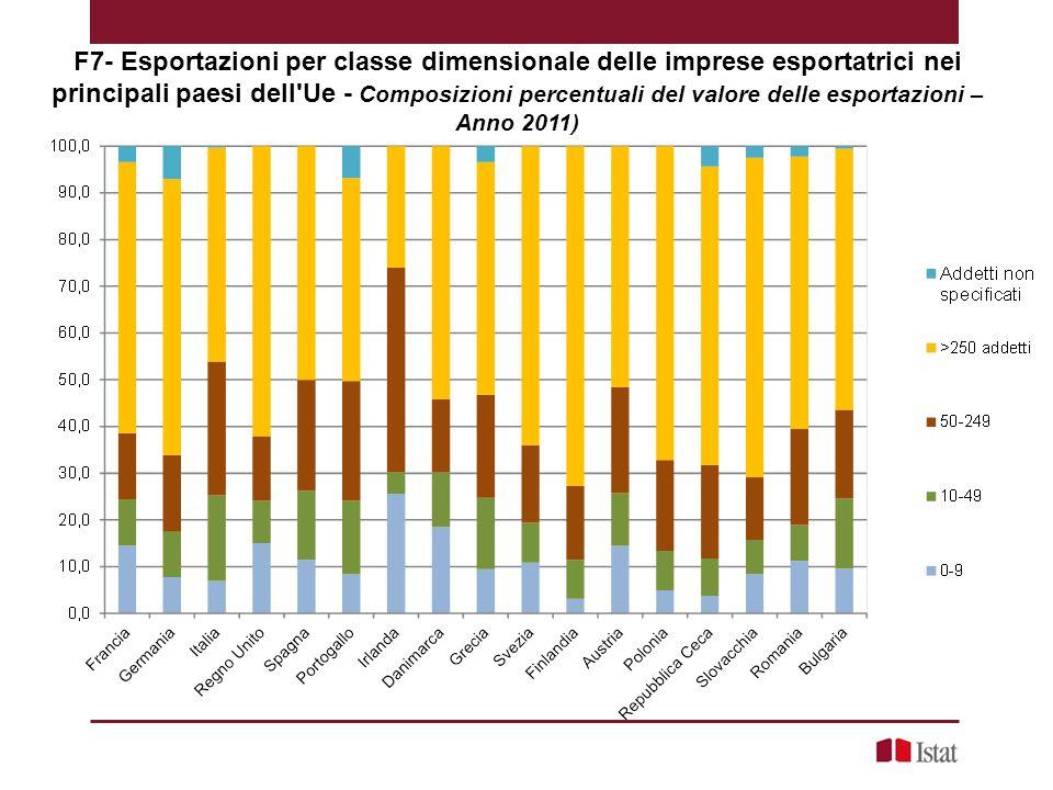 F7- Esportazioni per classe dimensionale delle imprese esportatrici nei principali paesi dell Ue - Composizioni percentuali del valore delle esportazioni – Anno 2011)