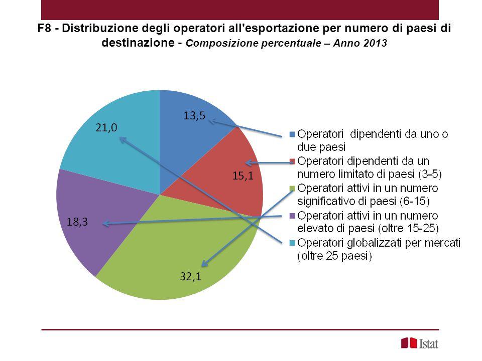 F8 - Distribuzione degli operatori all esportazione per numero di paesi di destinazione - Composizione percentuale – Anno 2013