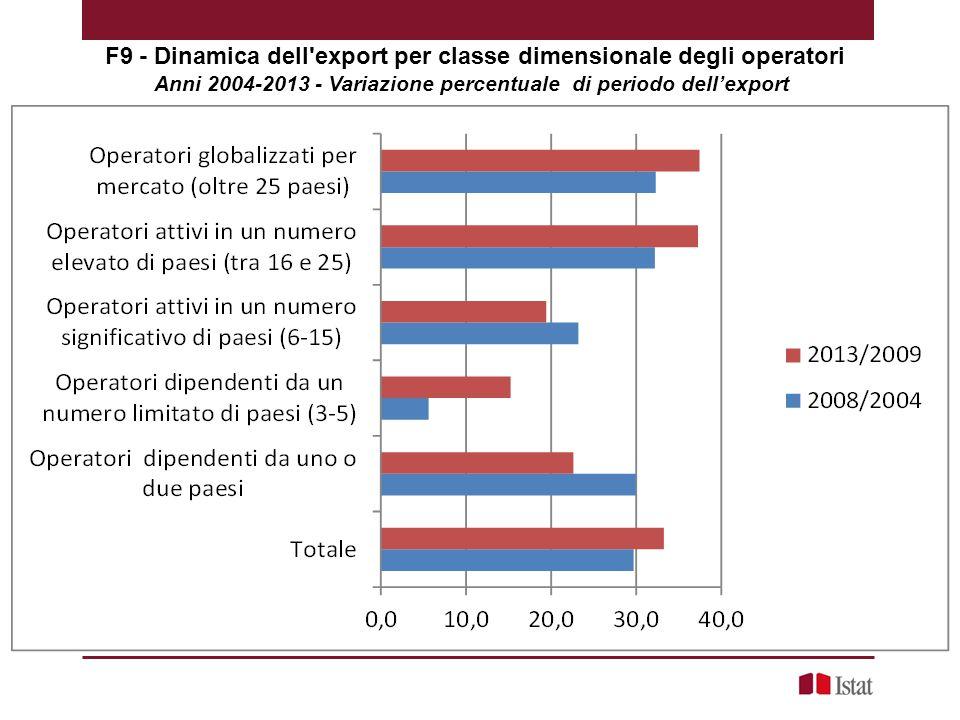 F9 - Dinamica dell export per classe dimensionale degli operatori Anni 2004-2013 - Variazione percentuale di periodo dell'export