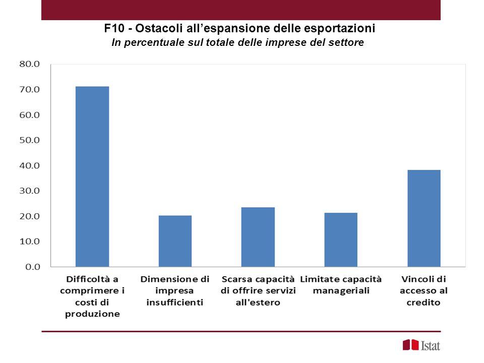 F10 - Ostacoli all'espansione delle esportazioni In percentuale sul totale delle imprese del settore