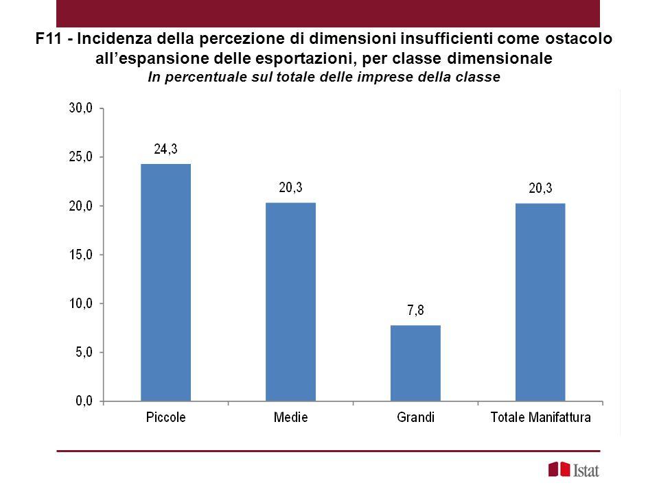 F11 - Incidenza della percezione di dimensioni insufficienti come ostacolo all'espansione delle esportazioni, per classe dimensionale In percentuale sul totale delle imprese della classe