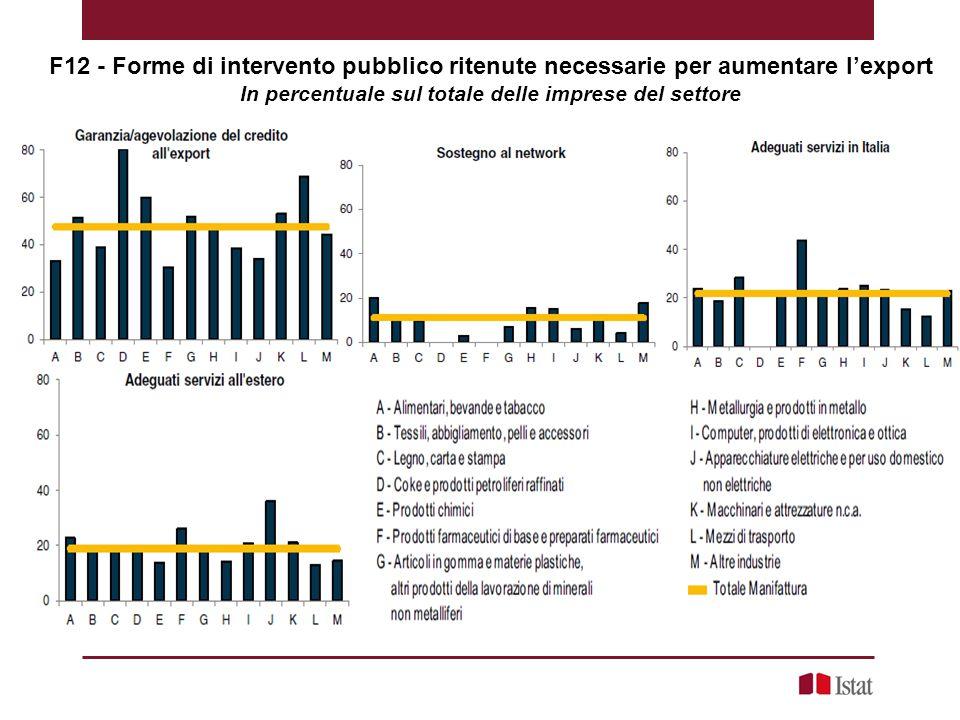 F12 - Forme di intervento pubblico ritenute necessarie per aumentare l'export In percentuale sul totale delle imprese del settore
