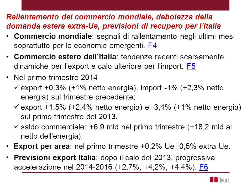 Rallentamento del commercio mondiale, debolezza della domanda estera extra-Ue, previsioni di recupero per l'Italia Commercio mondiale: segnali di rallentamento negli ultimi mesi soprattutto per le economie emergenti.