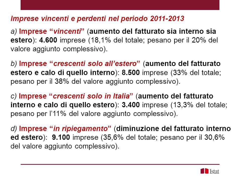 Imprese vincenti e perdenti nel periodo 2011-2013 a) Imprese vincenti (aumento del fatturato sia interno sia estero): 4.600 imprese (18,1% del totale; pesano per il 20% del valore aggiunto complessivo).