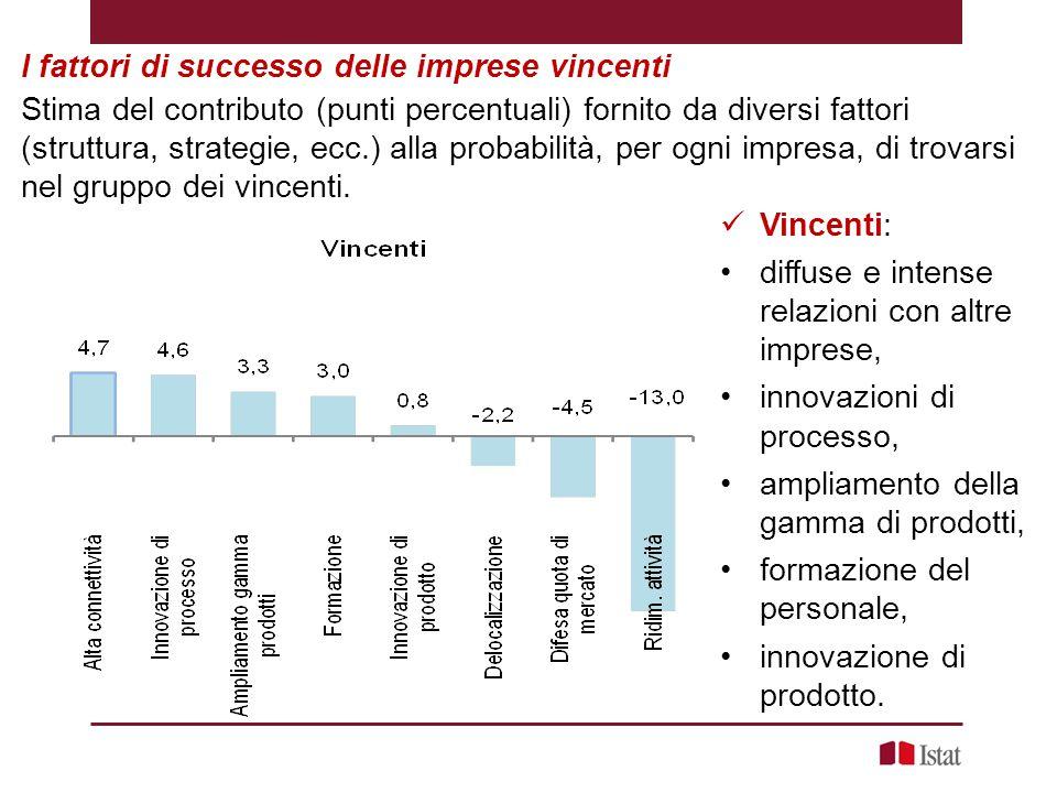 I fattori di successo delle imprese vincenti Stima del contributo (punti percentuali) fornito da diversi fattori (struttura, strategie, ecc.) alla probabilità, per ogni impresa, di trovarsi nel gruppo dei vincenti.