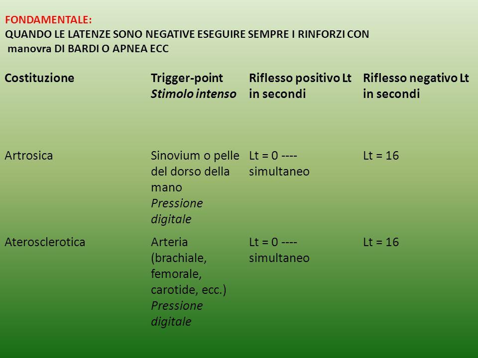 CostituzioneTrigger-point Stimolo intenso Riflesso positivo Lt in secondi Riflesso negativo Lt in secondi ArtrosicaSinovium o pelle del dorso della mano Pressione digitale Lt = 0 ---- simultaneo Lt = 16 AteroscleroticaArteria (brachiale, femorale, carotide, ecc.) Pressione digitale Lt = 0 ---- simultaneo Lt = 16 FONDAMENTALE: QUANDO LE LATENZE SONO NEGATIVE ESEGUIRE SEMPRE I RINFORZI CON manovra DI BARDI O APNEA ECC