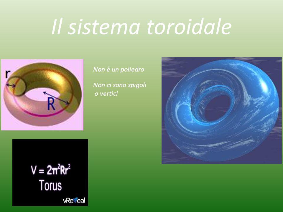 Il sistema toroidale Non è un poliedro Non ci sono spigoli o vertici