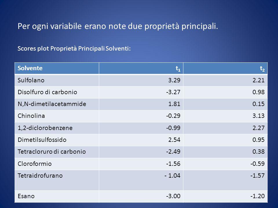 Per ogni variabile erano note due proprietà principali. Scores plot Proprietà Principali Solventi: Solvente t 1 t 2 Sulfolano 3.29 2.21 Disolfuro di c