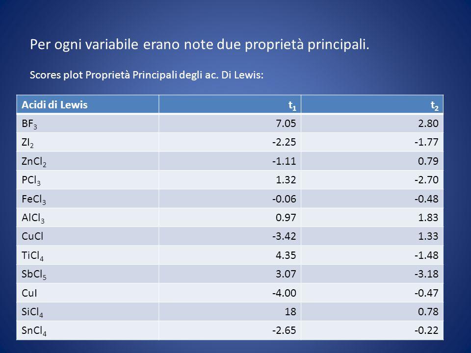 Per ogni variabile erano note due proprietà principali. Scores plot Proprietà Principali degli ac. Di Lewis: Acidi di Lewist1t1 t2t2 BF 3 7.052.80 ZI