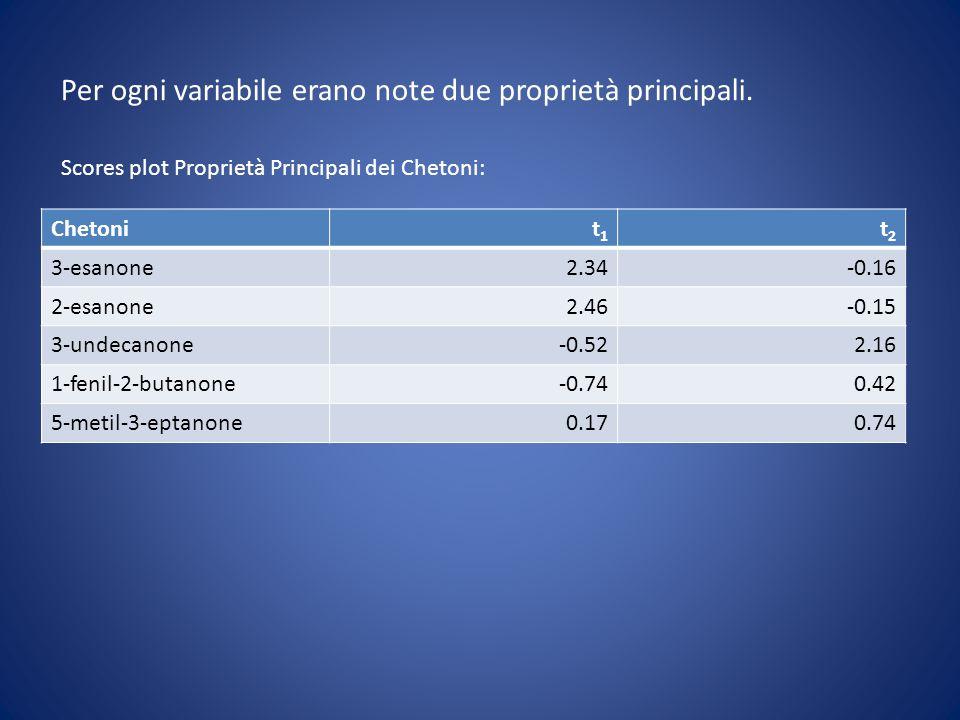 Per ogni variabile erano note due proprietà principali. Scores plot Proprietà Principali dei Chetoni: Chetonit1t1 t2t2 3-esanone2.34-0.16 2-esanone2.4