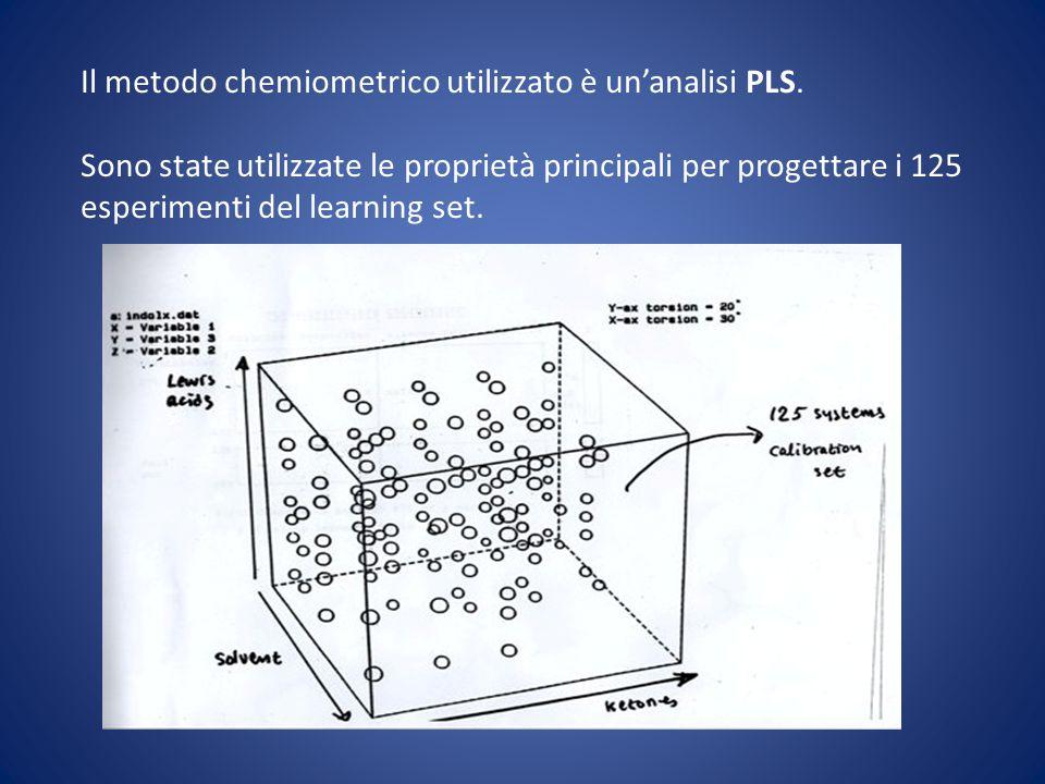 Il metodo chemiometrico utilizzato è un'analisi PLS. Sono state utilizzate le proprietà principali per progettare i 125 esperimenti del learning set.