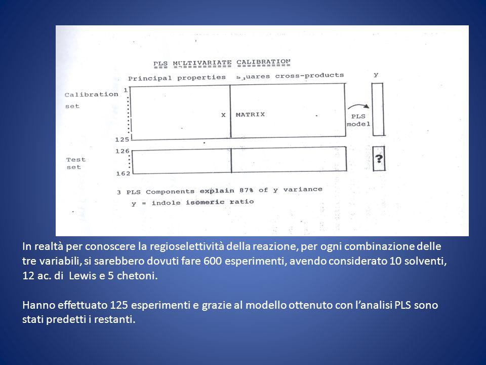 La matrice del learning set è stata costruita considerando due proprietà principali per ogni variabile.