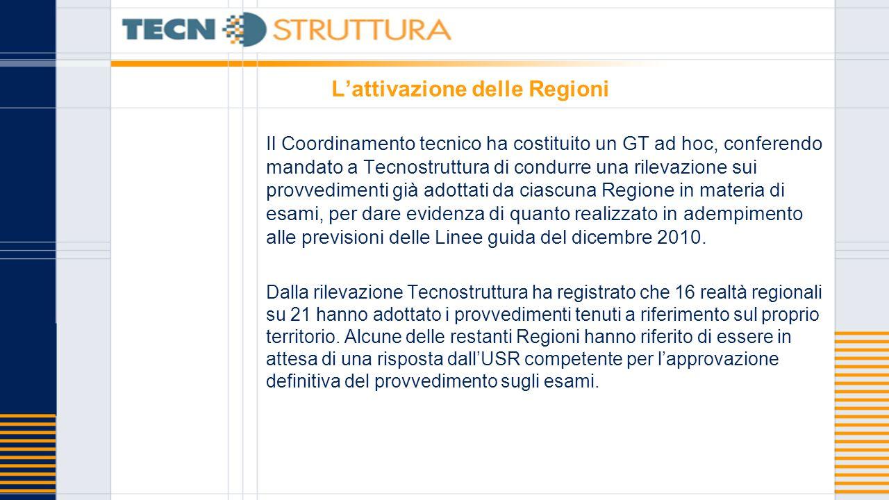 L'attivazione delle Regioni Il Coordinamento tecnico ha costituito un GT ad hoc, conferendo mandato a Tecnostruttura di condurre una rilevazione sui provvedimenti già adottati da ciascuna Regione in materia di esami, per dare evidenza di quanto realizzato in adempimento alle previsioni delle Linee guida del dicembre 2010.