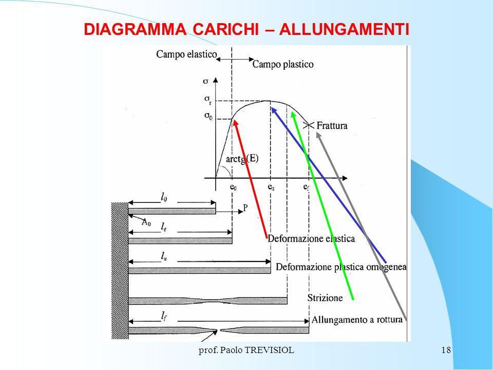 prof. Paolo TREVISIOL18 DIAGRAMMA CARICHI – ALLUNGAMENTI