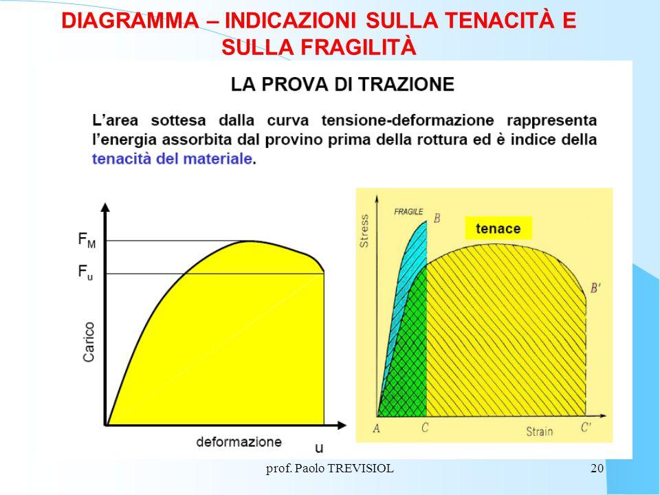 prof. Paolo TREVISIOL20 DIAGRAMMA – INDICAZIONI SULLA TENACITÀ E SULLA FRAGILITÀ