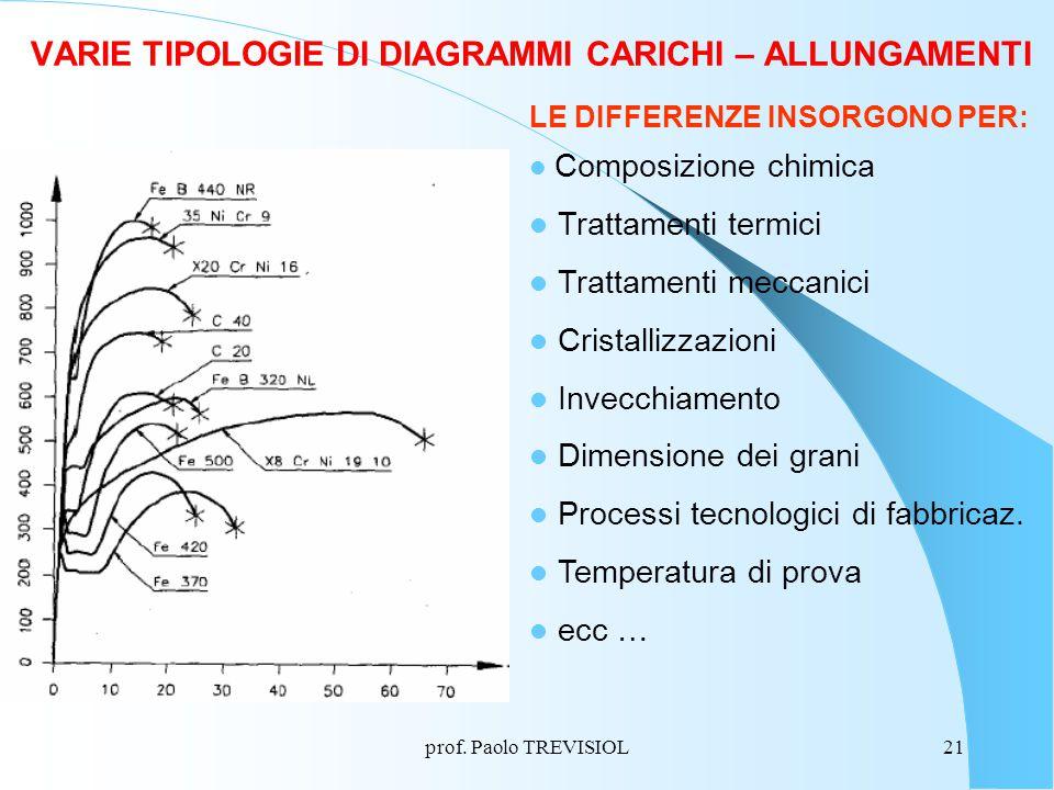 prof. Paolo TREVISIOL21 VARIE TIPOLOGIE DI DIAGRAMMI CARICHI – ALLUNGAMENTI LE DIFFERENZE INSORGONO PER: Composizione chimica Trattamenti termici Trat