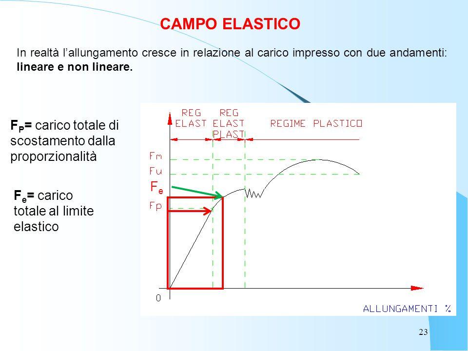 23 CAMPO ELASTICO In realtà l'allungamento cresce in relazione al carico impresso con due andamenti: lineare e non lineare. FeFe F P = carico totale d