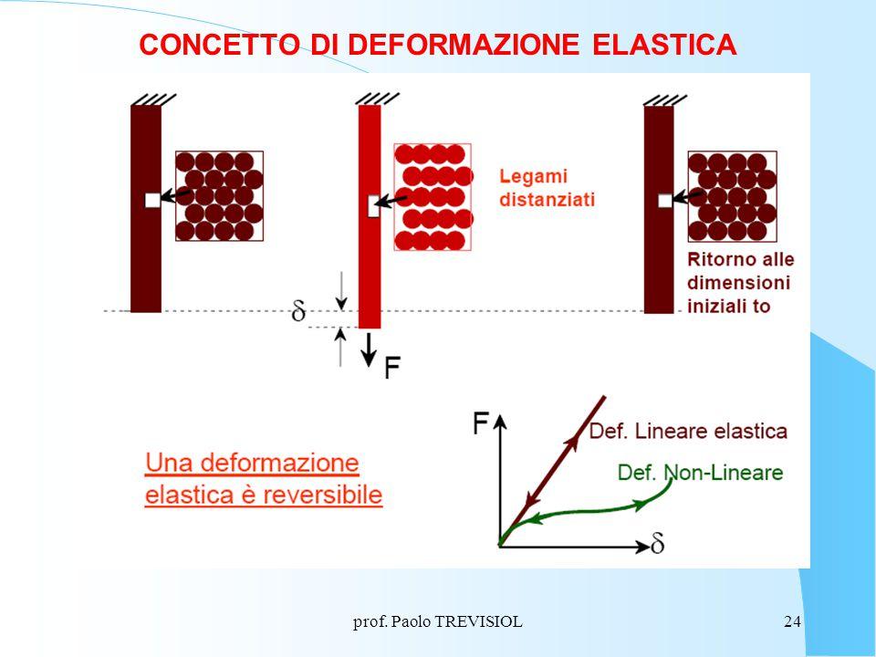 prof. Paolo TREVISIOL24 CONCETTO DI DEFORMAZIONE ELASTICA
