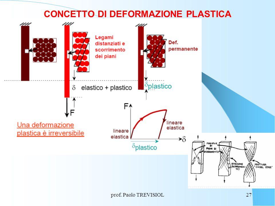 prof. Paolo TREVISIOL27 CONCETTO DI DEFORMAZIONE PLASTICA