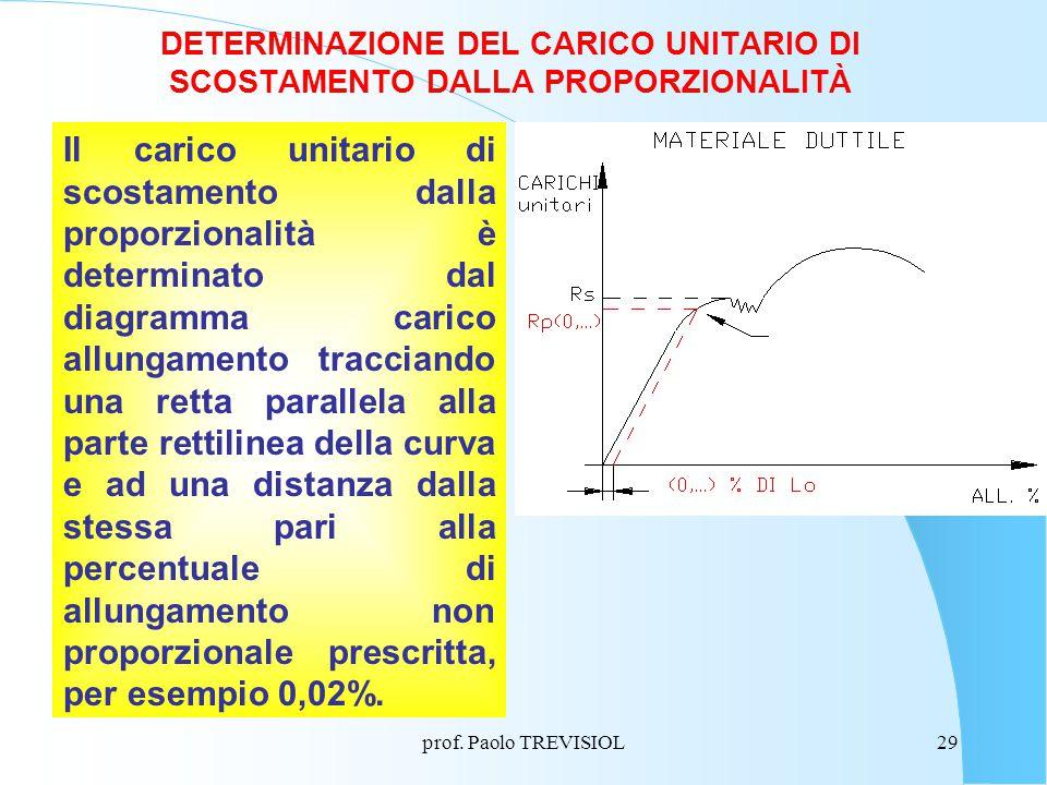 prof. Paolo TREVISIOL29 DETERMINAZIONE DEL CARICO UNITARIO DI SCOSTAMENTO DALLA PROPORZIONALITÀ Il carico unitario di scostamento dalla proporzionalit