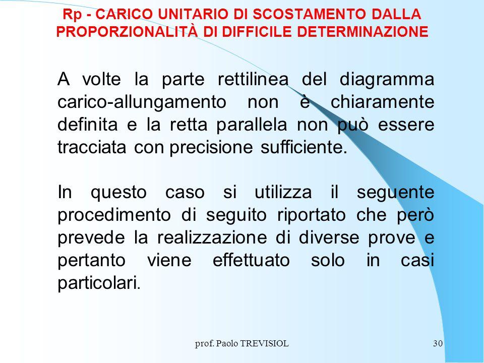 prof. Paolo TREVISIOL30 Rp - CARICO UNITARIO DI SCOSTAMENTO DALLA PROPORZIONALITÀ DI DIFFICILE DETERMINAZIONE A volte la parte rettilinea del diagramm