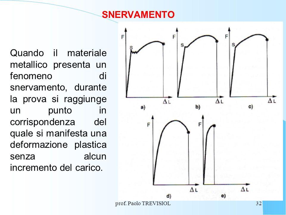 prof. Paolo TREVISIOL32 SNERVAMENTO Quando il materiale metallico presenta un fenomeno di snervamento, durante la prova si raggiunge un punto in corri
