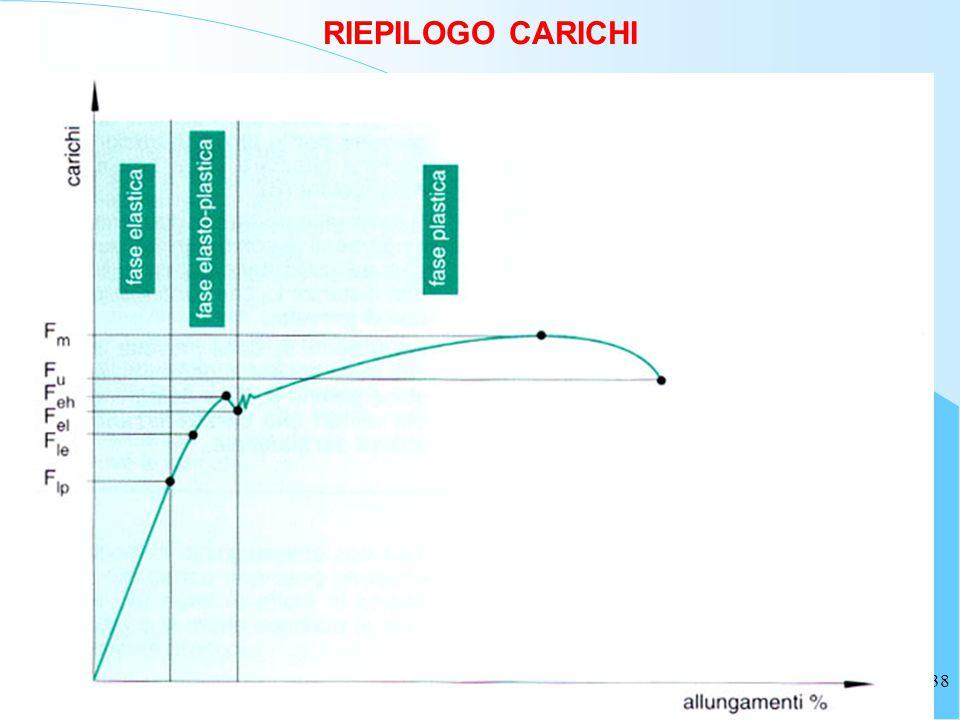 38 RIEPILOGO CARICHI