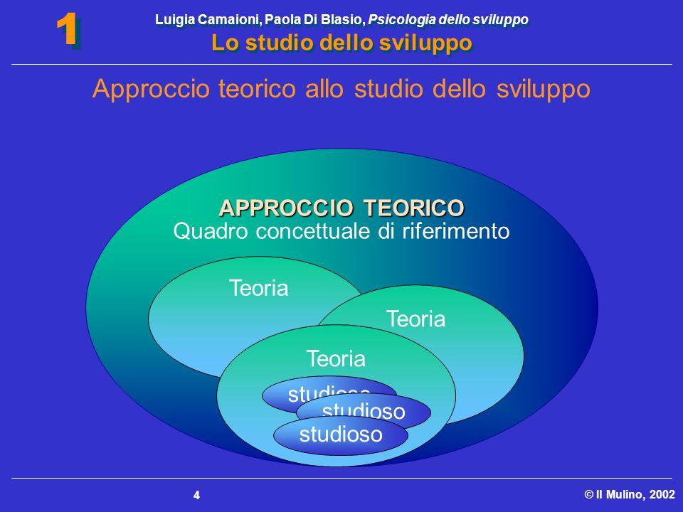 Luigia Camaioni, Paola Di Blasio, Psicologia dello sviluppo Lo studio dello sviluppo © Il Mulino, 2002 1 1 4 APPROCCIO TEORICO Quadro concettuale di r