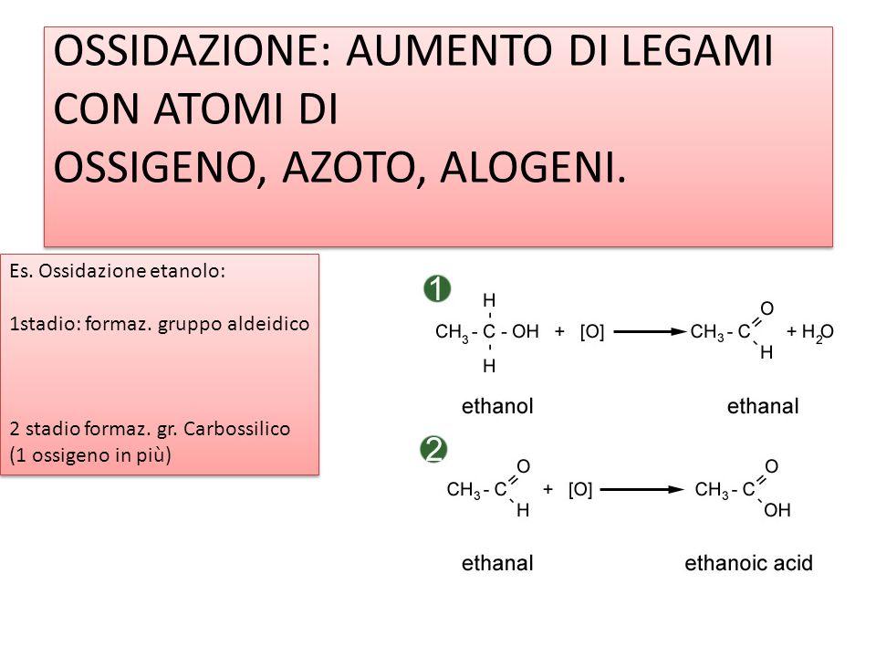 OSSIDAZIONE: AUMENTO DI LEGAMI CON ATOMI DI OSSIGENO, AZOTO, ALOGENI. Es. Ossidazione etanolo: 1stadio: formaz. gruppo aldeidico 2 stadio formaz. gr.