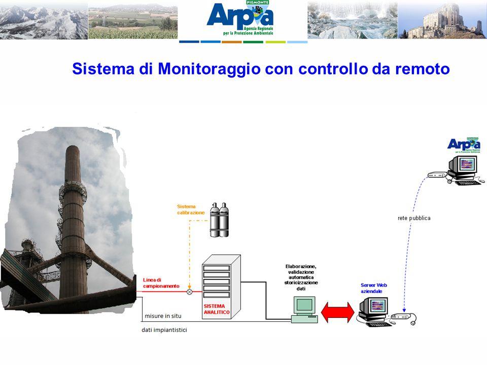Sistema di Monitoraggio con controllo da remoto