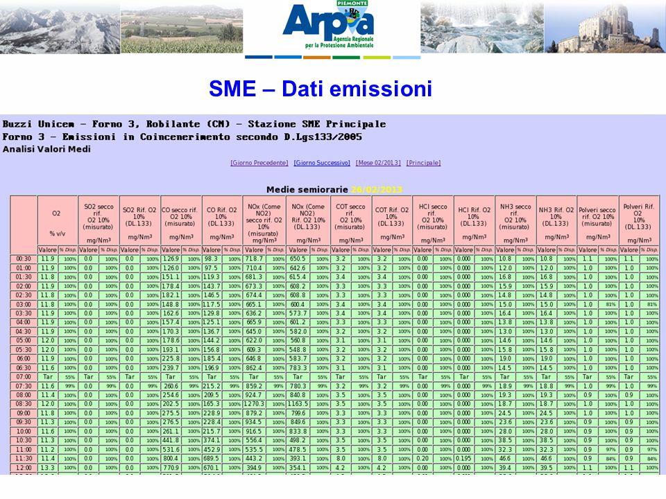 SME – Dati emissioni