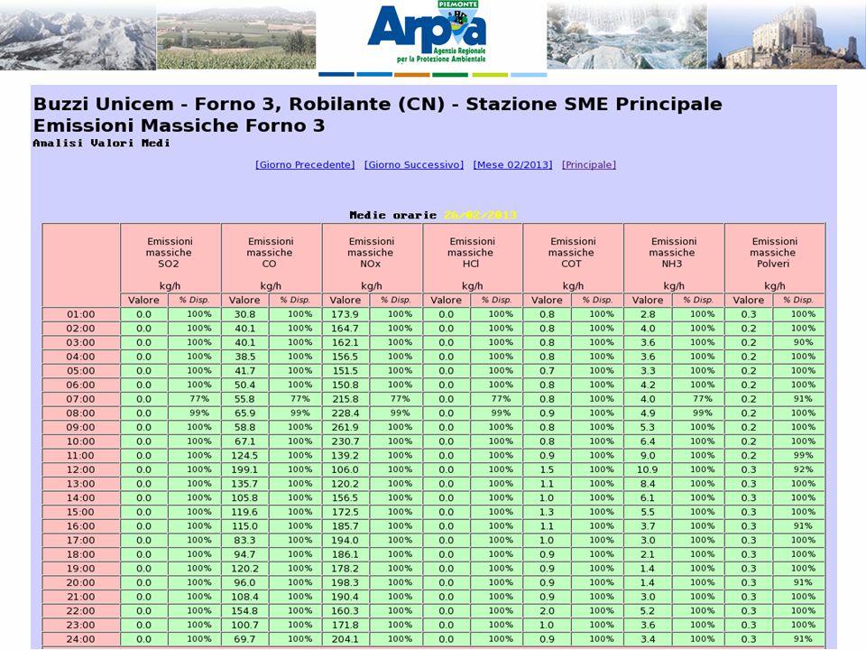 SME – Dati flussi di massa