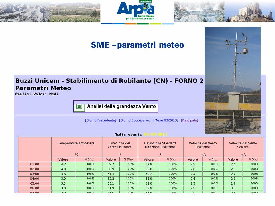 SME –parametri meteo