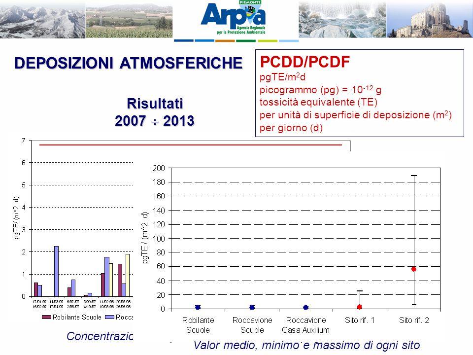 DEPOSIZIONI ATMOSFERICHE Risultati 2007  2013 Concentrazioni complessive di ciascuna campagna Valor medio, minimo e massimo di ogni sito PCDD/PCDF pg