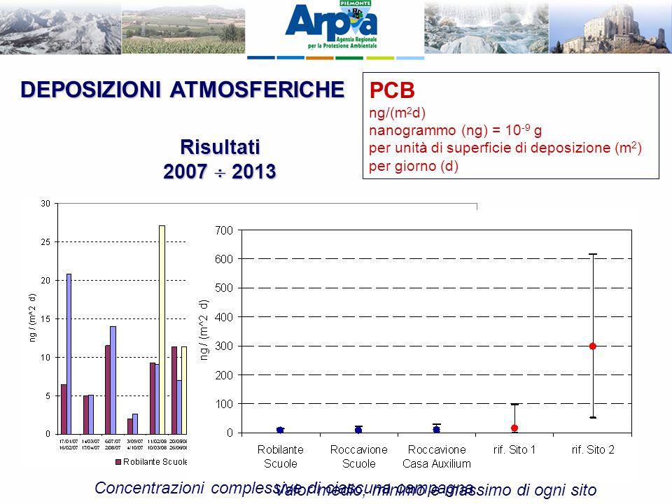 DEPOSIZIONI ATMOSFERICHE PCB ng/(m 2 d) nanogrammo (ng) = 10 -9 g per unità di superficie di deposizione (m 2 ) per giorno (d) Risultati 2007  2013 C