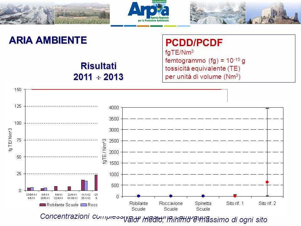 ARIA AMBIENTE PCDD/PCDF fgTE/Nm 3 femtogrammo (fg) = 10 -15 g tossicità equivalente (TE) per unità di volume (Nm 3 ) Risultati 2011  2013 Concentrazi