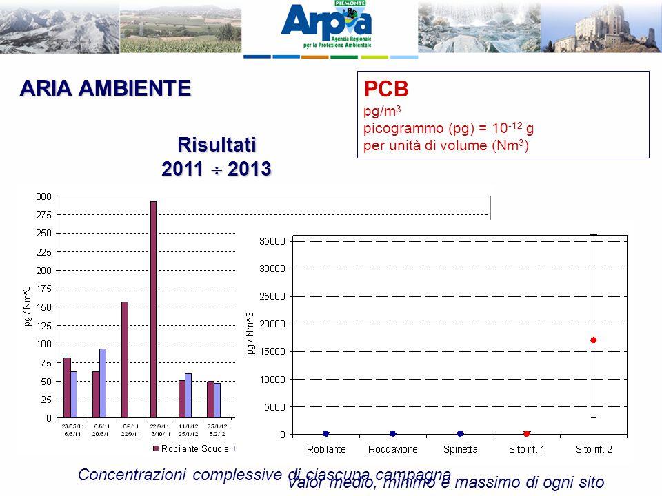 ARIA AMBIENTE PCB pg/m 3 picogrammo (pg) = 10 -12 g per unità di volume (Nm 3 ) Risultati 2011  2013 Concentrazioni complessive di ciascuna campagna