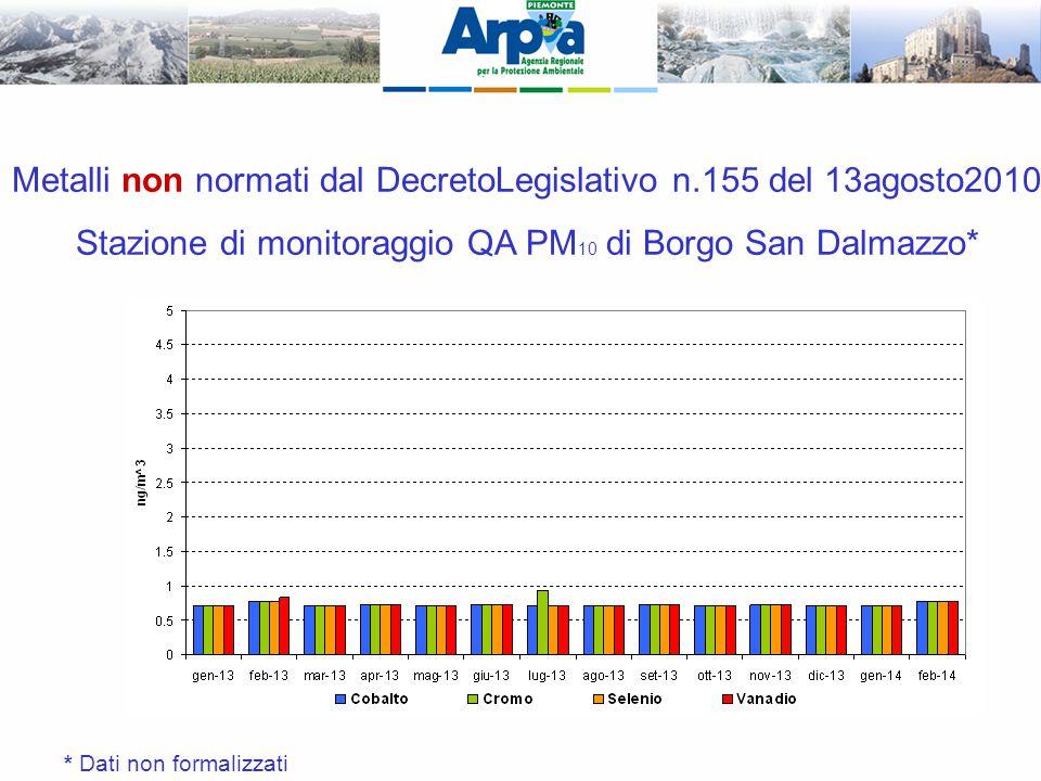 Metalli non normati dal DecretoLegislativo n.155 del 13agosto2010 Stazione di monitoraggio QA PM 10 di Borgo San Dalmazzo* * Dati non formalizzati