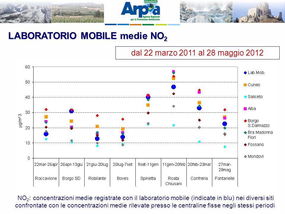 LABORATORIO MOBILE medie NO 2 dal 22 marzo 2011 al 28 maggio 2012 NO 2 : concentrazioni medie registrate con il laboratorio mobile (indicate in blu) n