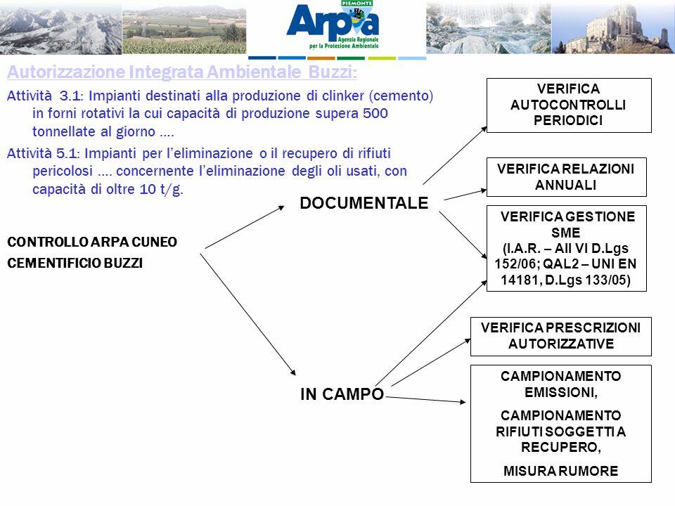 CONTROLLO ARPA CUNEO CEMENTIFICIO BUZZI DOCUMENTALE IN CAMPO VERIFICA AUTOCONTROLLI PERIODICI VERIFICA RELAZIONI ANNUALI VERIFICA PRESCRIZIONI AUTORIZ