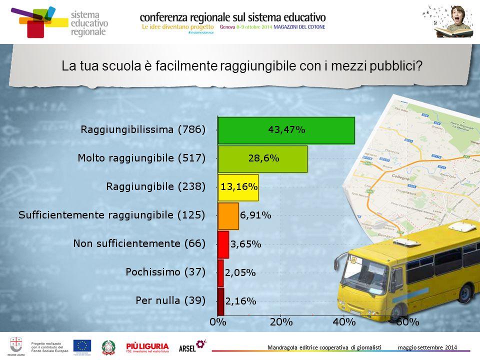 La tua scuola è facilmente raggiungibile con i mezzi pubblici? Mandragola editrice cooperativa di giornalisti maggio settembre 2014