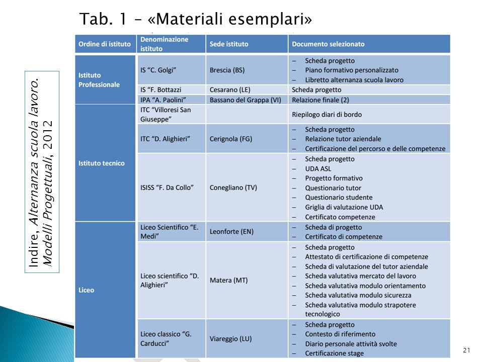21 Tab. 1 – «Materiali esemplari» Indire, Alternanza scuola lavoro. Modelli Progettuali, 2012