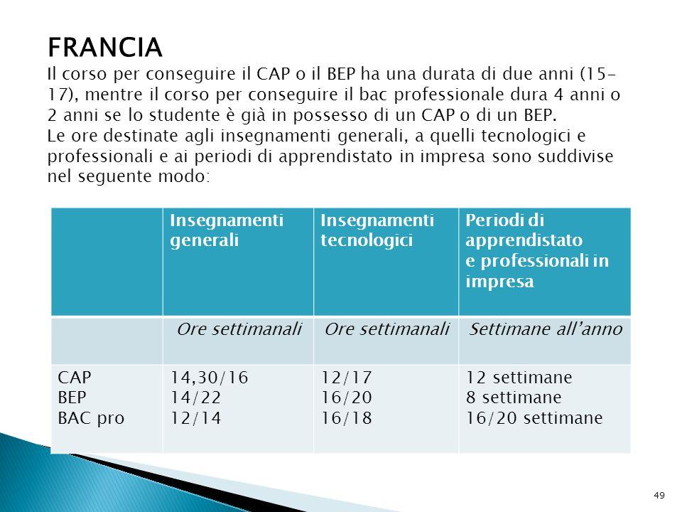 49 FRANCIA Il corso per conseguire il CAP o il BEP ha una durata di due anni (15- 17), mentre il corso per conseguire il bac professionale dura 4 anni o 2 anni se lo studente è già in possesso di un CAP o di un BEP.